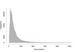 histogram_shotduration.png